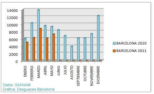 bajas de vehículos en la provincia de Barcelona